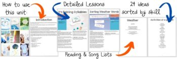 The layout of the Weather Lesson Plans for Preschool